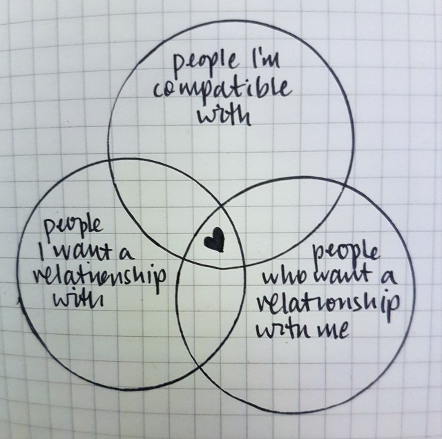 relationship venn diagram.jpg